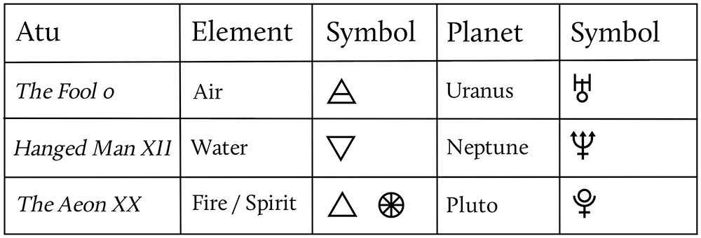 Thoth Tarot Table of Primary Trumps