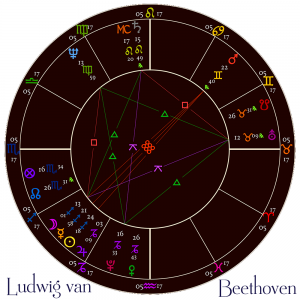 Beethoven, Philosophy and the Stars: Natal Horoscope